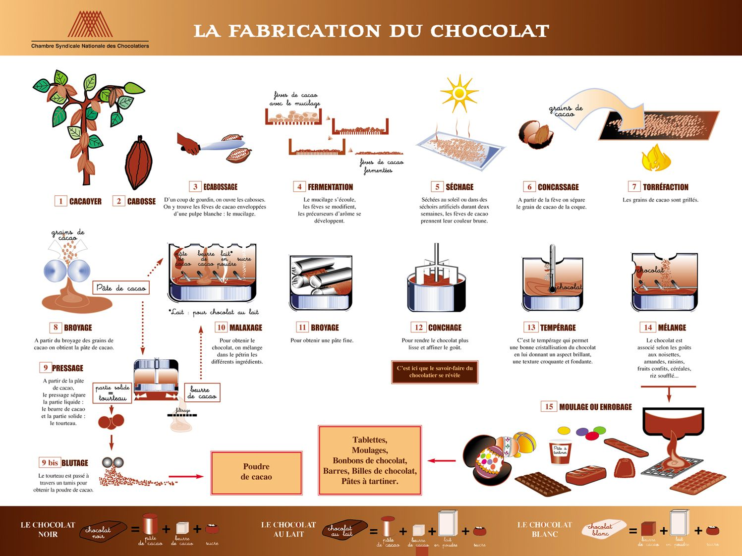 151026 process fabrication chocolat